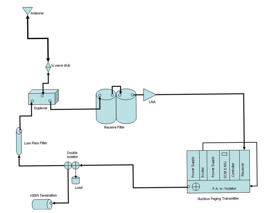 But it has been a slow day at work today so i decided to make a block diagram of my station